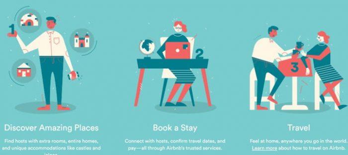 Airbnb werkwijze