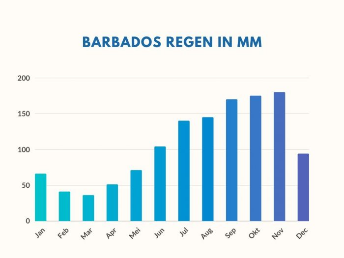 Barbados Gemiddelde Hoeveelheid Regen per Maand in MM