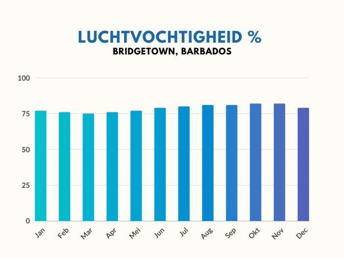 Barbados Luchtvochtigheid Percentage per maand