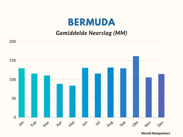 Bermuda Gemiddelde Hoeveelheid Neerslag in MM