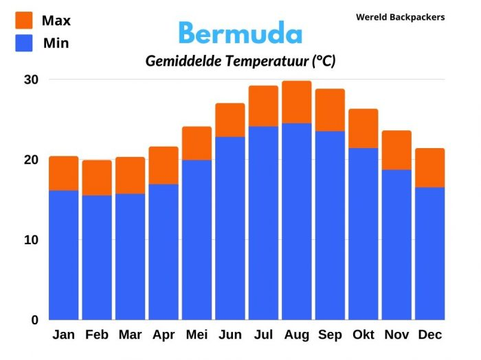 Bermuda Gemiddelde Temperatuur in Celsius Per Maand