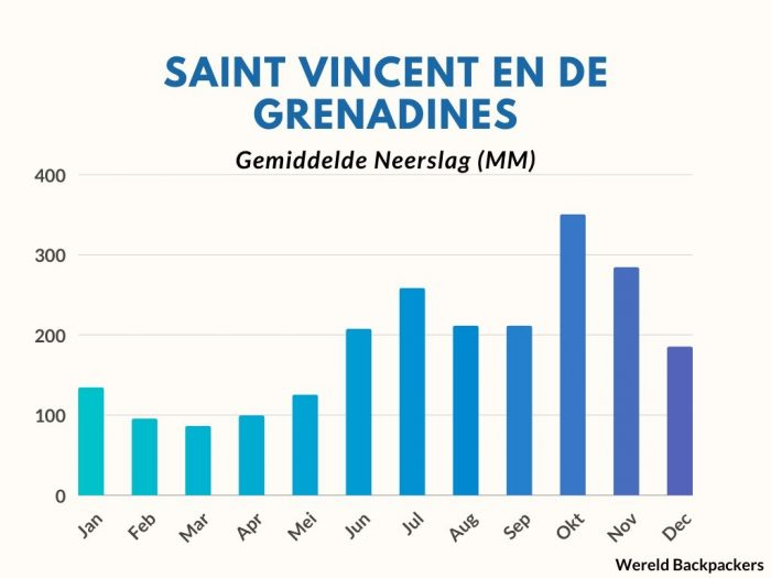 Gemiddelde Neerslag (MM) op Saint Vincent en de Grenadines