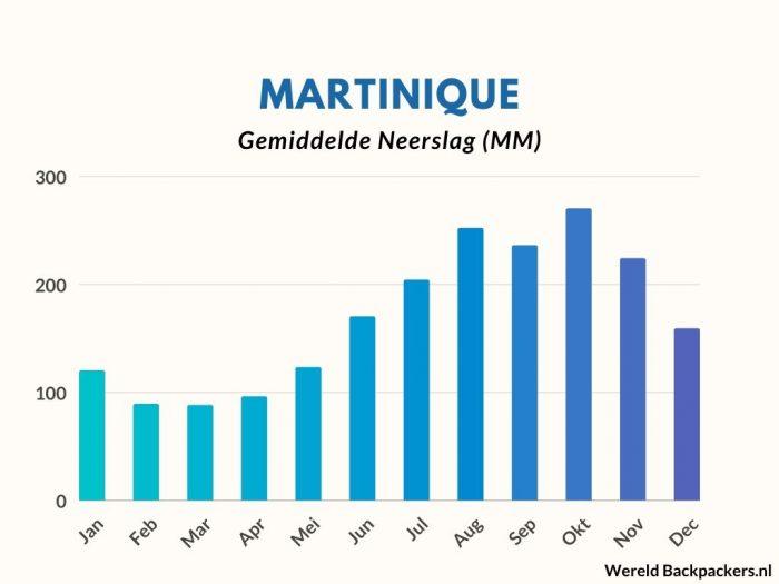 Gemiddelde Neerslag in MM per maand op Martinique