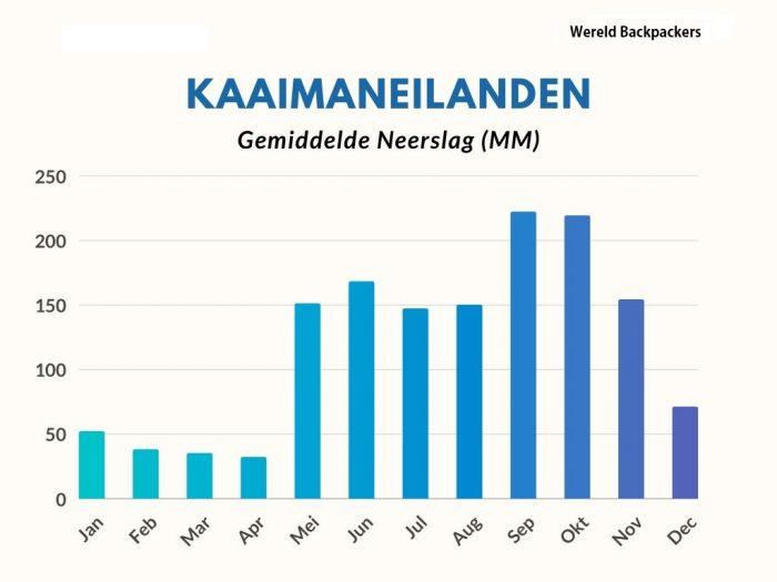 Gemiddelde Neerslag in Milimeter (MM) per Maand op de Kaaimaneilanden
