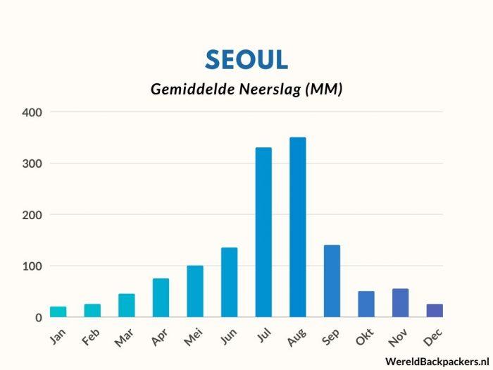 Gemiddelde Neerslag (mm) per maand in Seoul