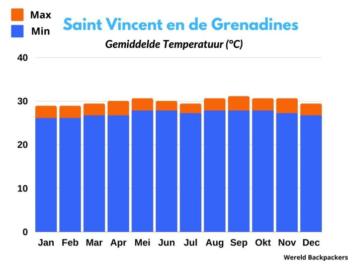 Gemiddelde Temperatuur (°C) op Saint Vincent en de Grenadines