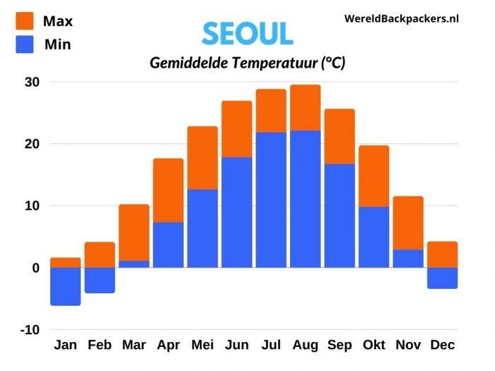 Gemiddelde Temperatuur (Celsius) per maand in Seoul