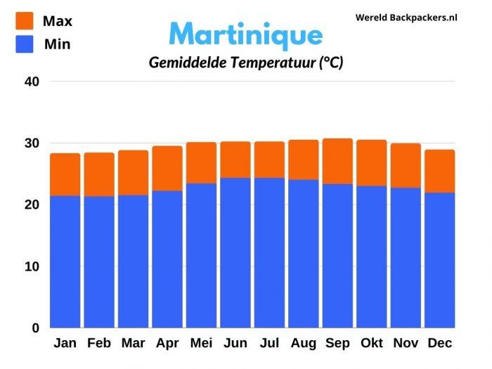 Gemiddelde Temperatuur in Celsius per maand op Martinique