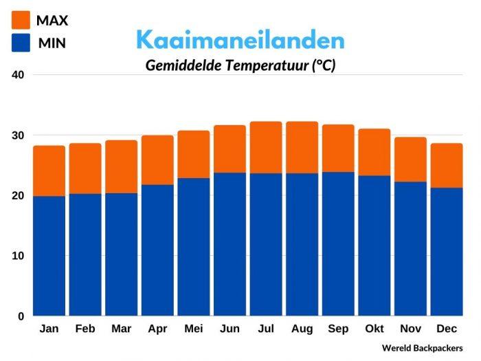 Gemiddelde Temperatuur per Maand in Celsius op de Kaaimaneilanden