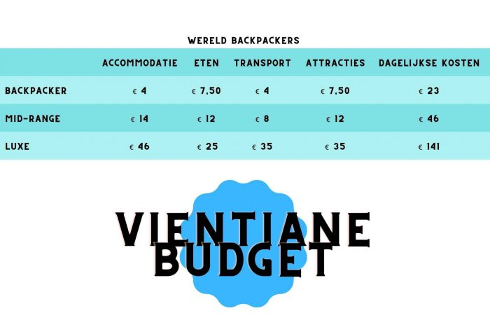 Budget tabel voor Vientiane in Laos