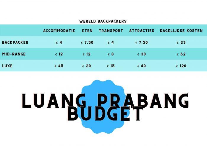 Luang Prabang Budget Tabel