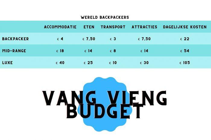 Vang Vieng Budget Tabel